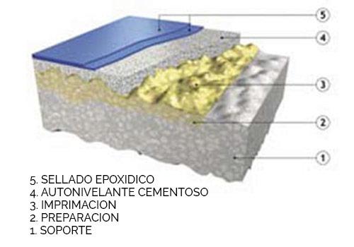 autonivelante cementoso weber