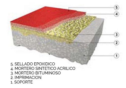 sistema multicapa acrílico epoxi